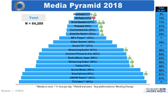Pyramide des médias USA Jacobs Media Techsurvey 2018