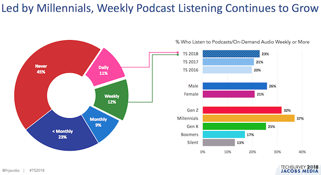 la radio aux USA structure d'écoute des podcast Jacobs Media Techsurvey 2018